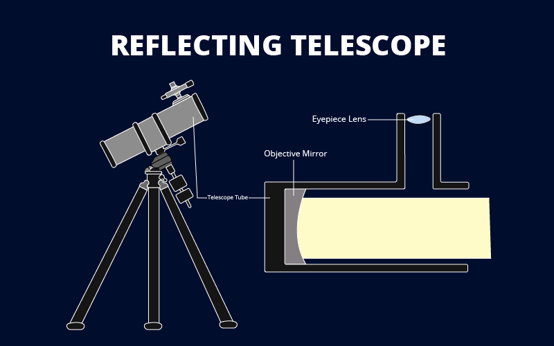 What is a reflecting telescope?