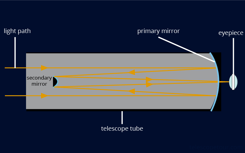 How a Reflecting Telescope Works