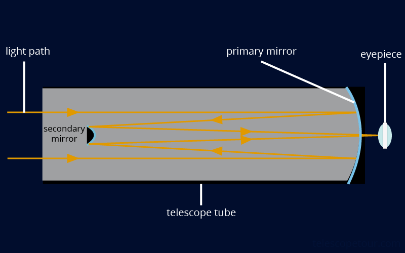 telescope Structure and working method