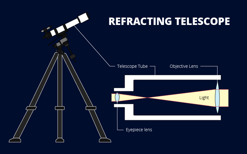 Design of a refracting telescope