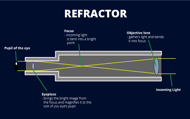 How a Refracting Telescope Works