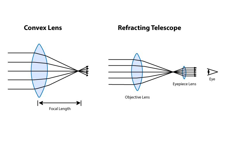 Design and structure of a refracting telescope